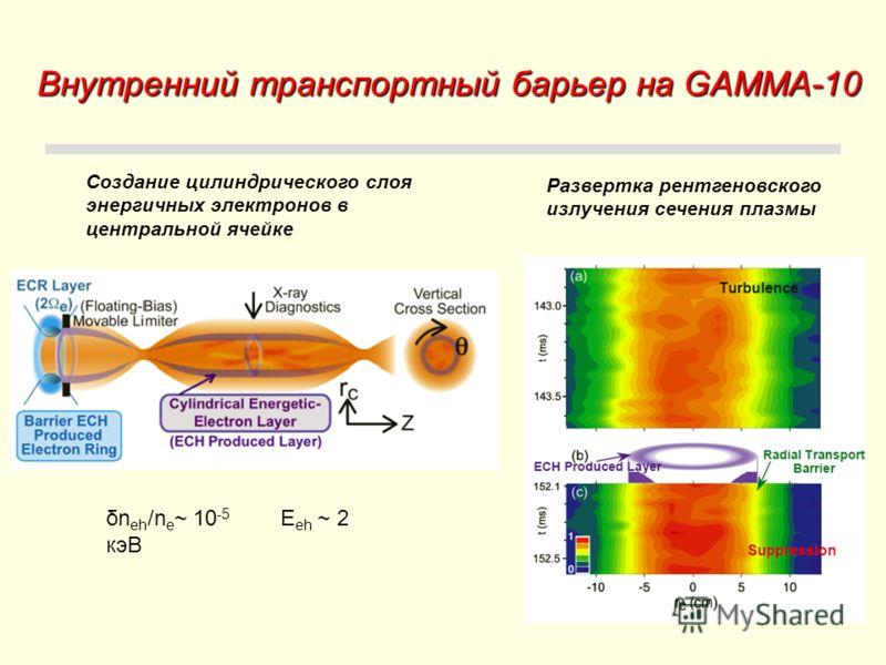 Внутренний транспортный барьер на GAMMA-10 Создание цилиндрического слоя энергичных электронов в центральной ячейке Развертка рентгеновского излучения сечения плазмы δn eh /n e ~ 10 -5 E eh ~ 2 кэВ