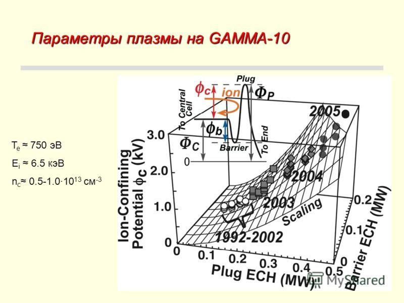 Параметры плазмы на GAMMA-10 T e 750 эВ E i 6.5 кэВ n с 0.5-1.0·10 13 см -3
