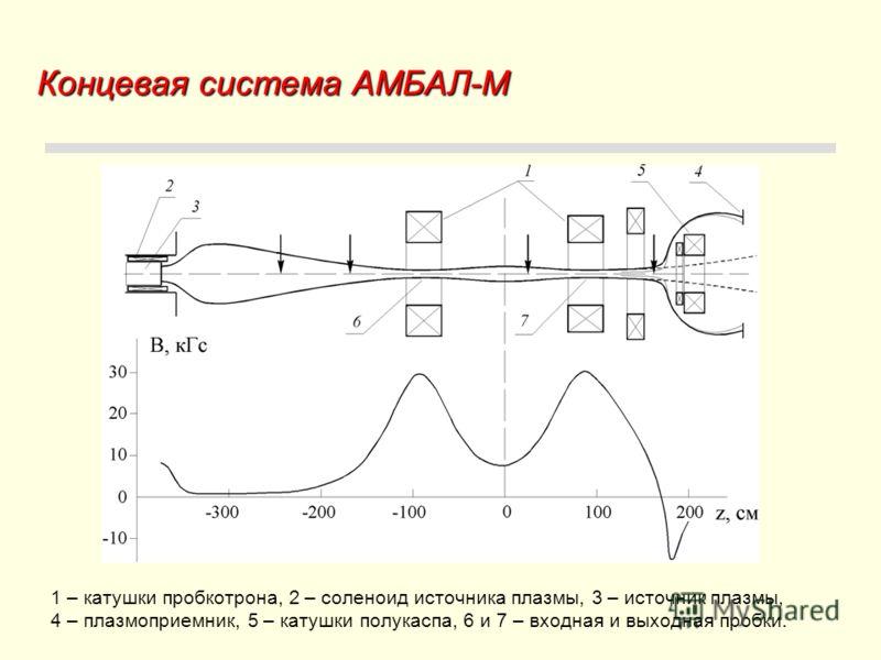 Концевая система АМБАЛ-М 1 – катушки пробкотрона, 2 – соленоид источника плазмы, 3 – источник плазмы, 4 – плазмоприемник, 5 – катушки полукаспа, 6 и 7 – входная и выходная пробки.