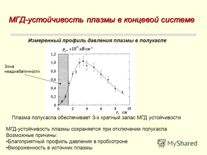 МГД-устойчивость плазмы в концевой системе Измеренный профиль давления плазмы в полукаспе МГД-устойчивость плазмы сохраняется при отключении полукаспа Возможные причины: Благоприятный профиль давления в пробкотроне Вмороженность в источник плазмы Зон