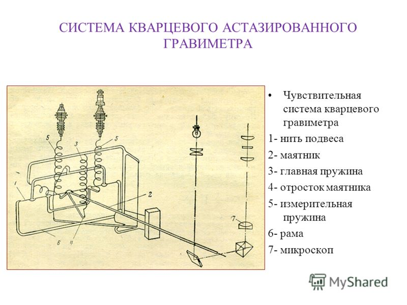 СИСТЕМА КВАРЦЕВОГО АСТАЗИРОВАННОГО ГРАВИМЕТРА Чувствительная система кварцевого гравиметра 1- нить подвеса 2- маятник 3- главная пружина 4- отросток маятника 5- измерительная пружина 6- рама 7- микроскоп