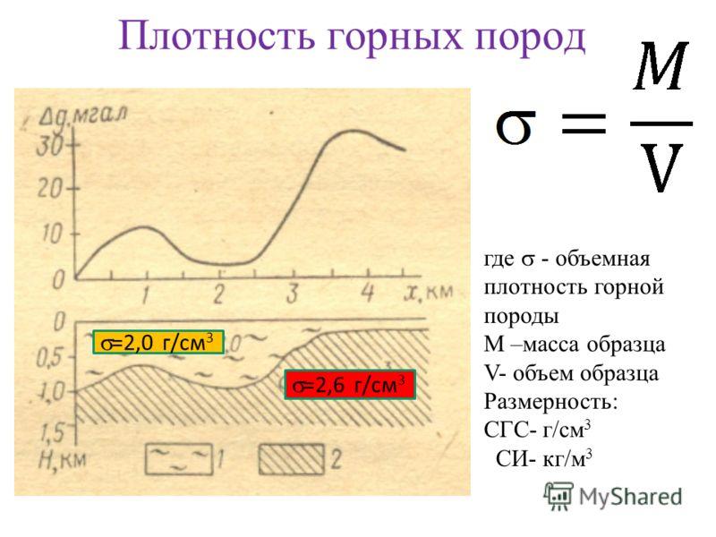 Плотность горных пород =2,0 г/см 3 где - объемная плотность горной породы M –масса образца V- объем образца Размерность: СГС- г/см 3 СИ- кг/м 3 =2,0 г/см 3 =2,6 г/см 3