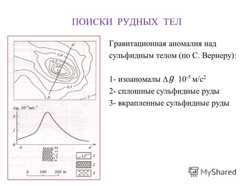 ПОИСКИ РУДНЫХ ТЕЛ Гравитационная аномалия над сульфидным телом (по С. Вернеру): 1- изоаномалы 10 -5 м/с 2 2- сплошные сульфидные руды 3- вкрапленные сульфидные руды