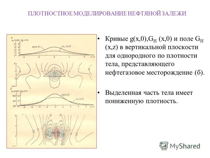 ПЛОТНОСТНОЕ МОДЕЛИРОВАНИЕ НЕФТЯНОЙ ЗАЛЕЖИ Кривые g(x,0),G H (x,0) и поле G H (x,z) в вертикальной плоскости для однородного по плотности тела, представляющего нефтегазовое месторождение (б). Выделенная часть тела имеет пониженную плотность.