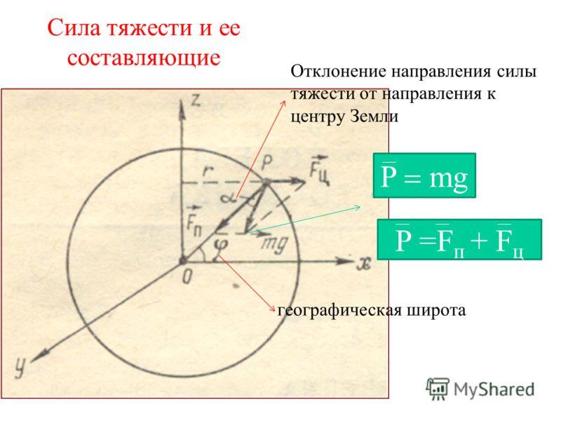 Сила тяжести и ее составляющие P mg P =F п + F ц географическая широта Отклонение направления силы тяжести от направления к центру Земли