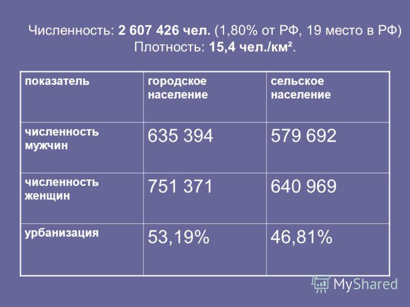 Численность: 2 607 426 чел. (1,80% от РФ, 19 место в РФ) Плотность: 15,4 чел./км². показательгородское население сельское население численность мужчин 635 394579 692 численность женщин 751 371640 969 урбанизация 53,19%46,81%