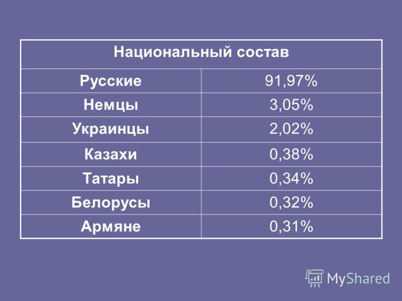Национальный состав Русские91,97% Немцы3,05% Украинцы2,02% Казахи0,38% Татары0,34% Белорусы0,32% Армяне0,31%
