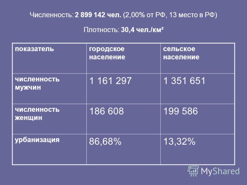 Численность: 2 899 142 чел. (2,00% от РФ, 13 место в РФ) Плотность: 30,4 чел./км² показательгородское население сельское население численность мужчин 1 161 2971 351 651 численность женщин 186 608199 586 урбанизация 86,68%13,32%