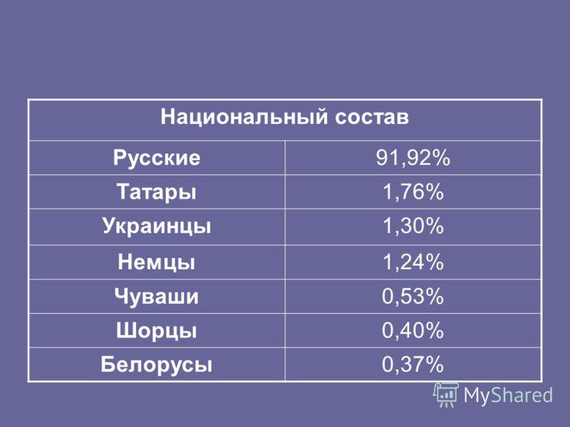 Национальный состав Русские91,92% Татары1,76% Украинцы1,30% Немцы1,24% Чуваши0,53% Шорцы0,40% Белорусы0,37%
