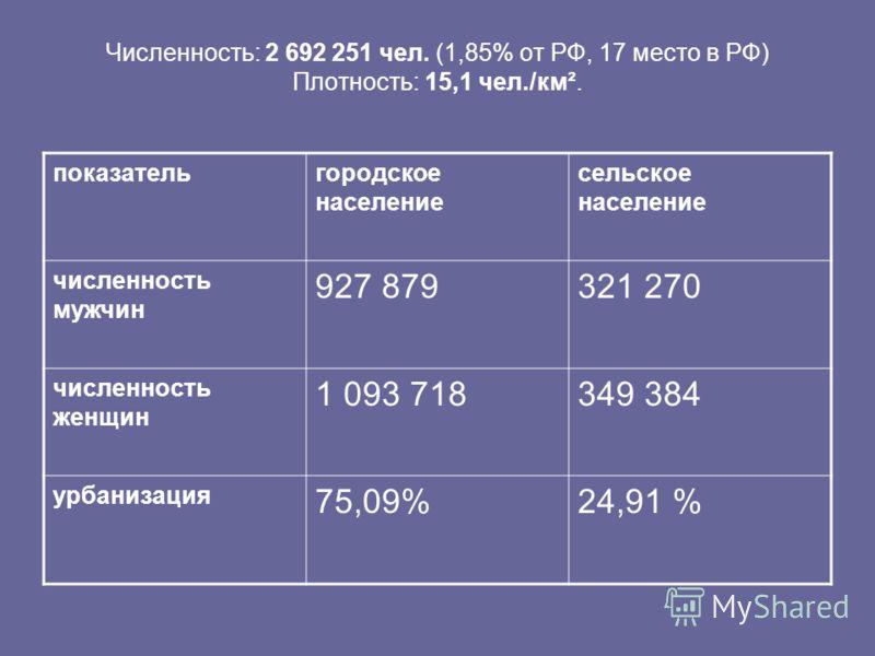 Численность: 2 692 251 чел. (1,85% от РФ, 17 место в РФ) Плотность: 15,1 чел./км². показательгородское население сельское население численность мужчин 927 879321 270 численность женщин 1 093 718349 384 урбанизация 75,09%24,91 %