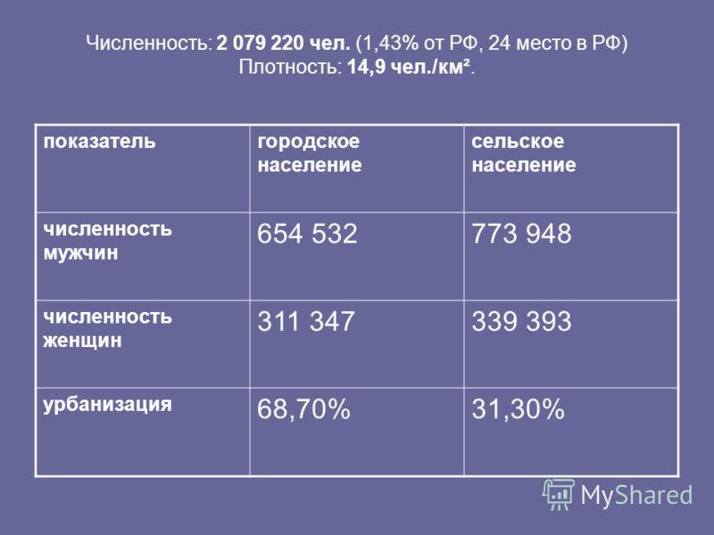 Численность: 2 079 220 чел. (1,43% от РФ, 24 место в РФ) Плотность: 14,9 чел./км². показательгородское население сельское население численность мужчин 654 532773 948 численность женщин 311 347339 393 урбанизация 68,70%31,30%