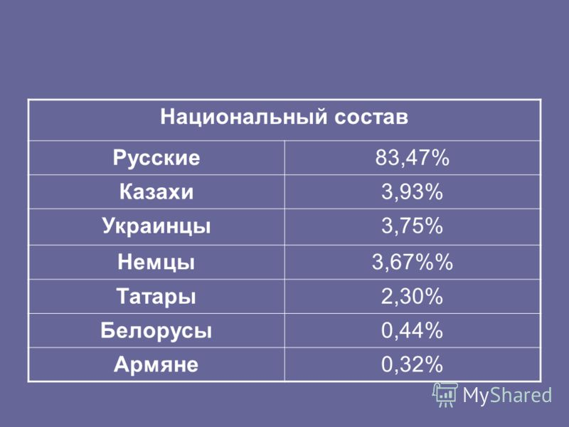 Национальный состав Русские83,47% Казахи3,93% Украинцы3,75% Немцы3,67% Татары2,30% Белорусы0,44% Армяне0,32%