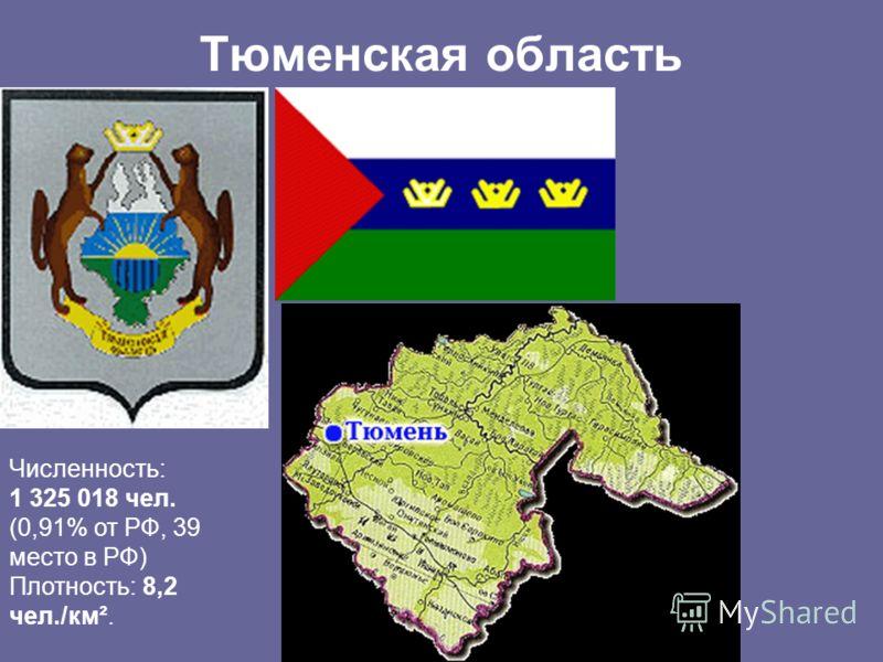 Тюменская область Численность: 1 325 018 чел. (0,91% от РФ, 39 место в РФ) Плотность: 8,2 чел./км².