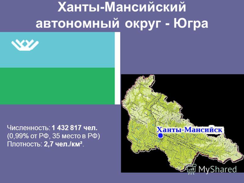 Ханты-Мансийский автономный округ - Югра Численность: 1 432 817 чел. (0,99% от РФ, 35 место в РФ) Плотность: 2,7 чел./км².