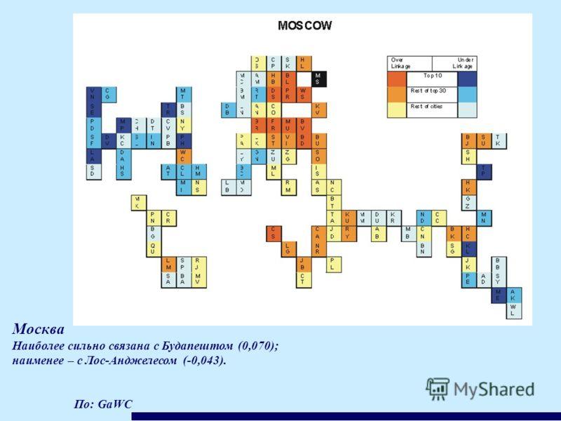 По: GaWC Москва Наиболее сильно связана с Будапештом (0,070); наименее – с Лос-Анджелесом (-0,043).