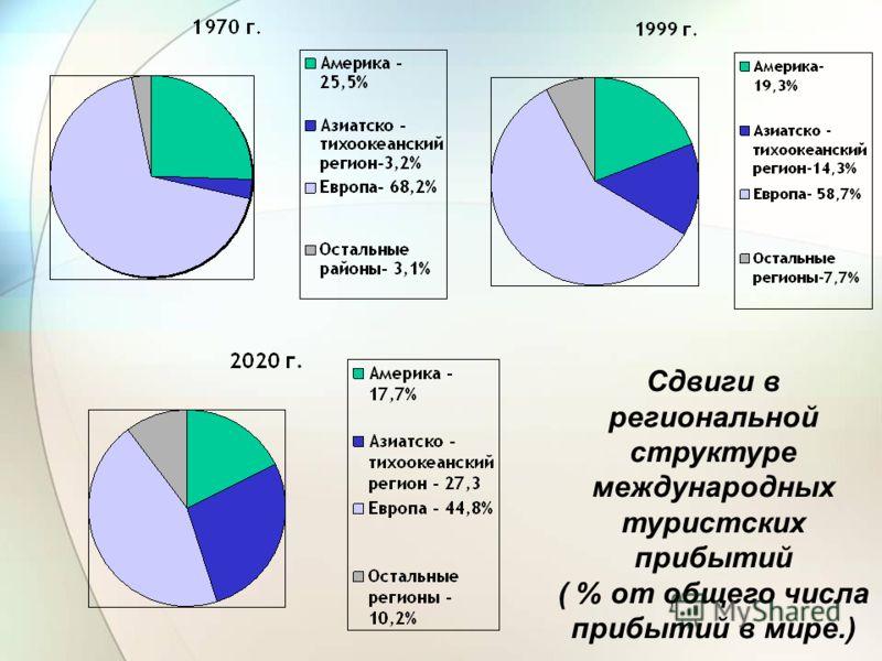 Сдвиги в региональной структуре международных туристских прибытий ( % от общего числа прибытий в мире.)