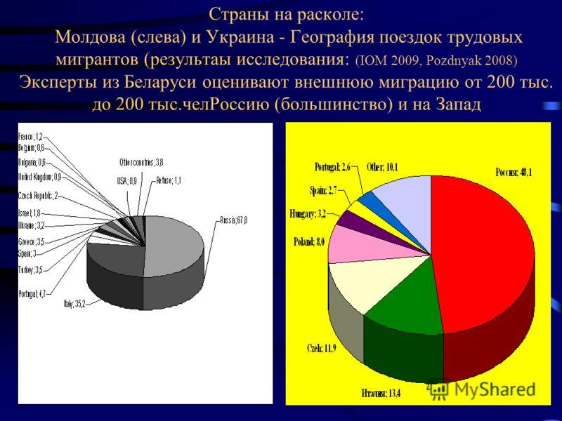 Страны на расколе: Молдова (слева) и Украина - География поездок трудовых мигрантов (результаы исследования: (IOM 2009, Pozdnyak 2008) Эксперты из Беларуси оценивают внешнюю миграцию от 200 тыс. до 200 тыс.челРоссию (большинство) и на Запад