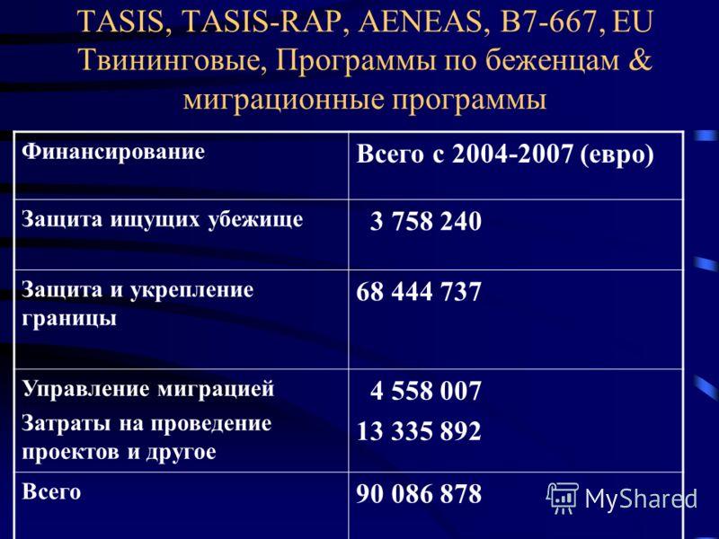 TASIS, TASIS-RAP, AENEAS, B7-667, EU Твининговые, Программы по беженцам & миграционные программы Финансирование Всего с 2004-2007 (евро) Защита ищущих убежище 3 758 240 Защита и укрепление границы 68 444 737 Управление миграцией Затраты на проведение
