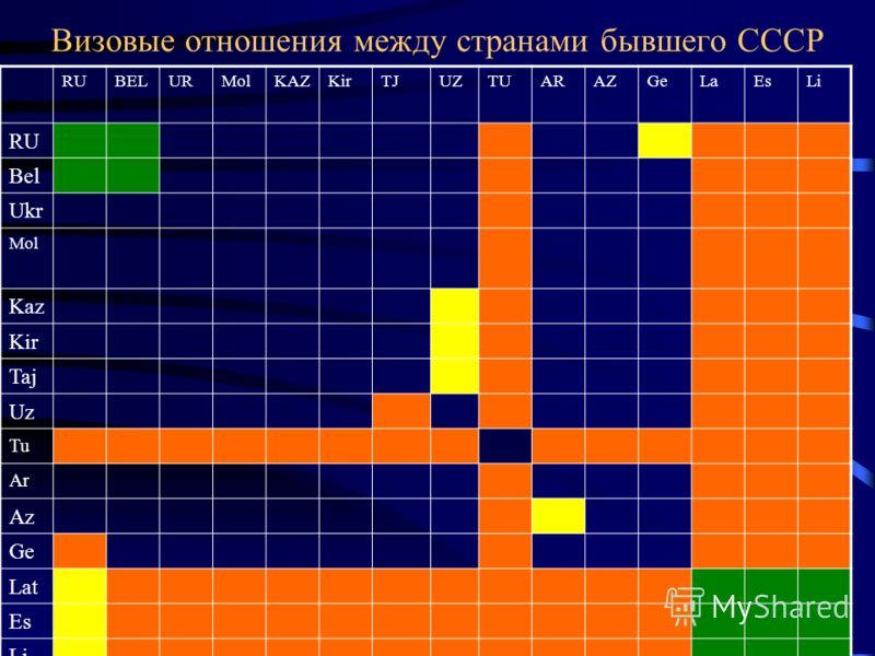 Визовые отношения между странами бывшего СССР RUBELURMolKAZKirTJUZTUARAZGeLaEsLi RU Bel Ukr Mol Kaz Kir Taj Uz Tu Ar Az Ge Lat Es Li