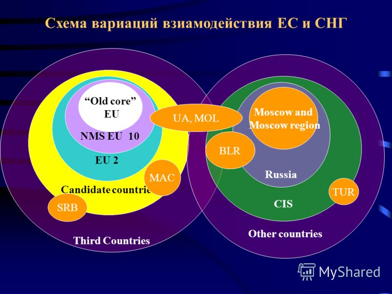 Third Countries Candidate countries EU 2 NMS EU 10 Old core EU Схема вариаций взиамодействия ЕС и СНГ Other countries CIS Russia Moscow and Moscow region TUR MAC SRB BLR UA, MOL