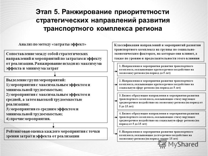 Этап 5. Ранжирование приоритетности стратегических направлений развития транспортного комплекса региона Анализ по методу «затраты-эффект» Сопоставление между собой стратегических направлений и мероприятий по затратам и эффекту от реализации. Ранжиров