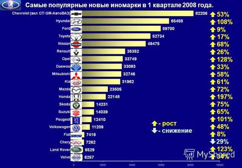 Самые популярные новые иномарки в 1 квартале 2008 года. - рост - снижение 108% 26% 17% 68% 8% 33% 101% 128% 58% 61% 72% 197% 75% 65% 48% 9% 123% 34% 29% 53%