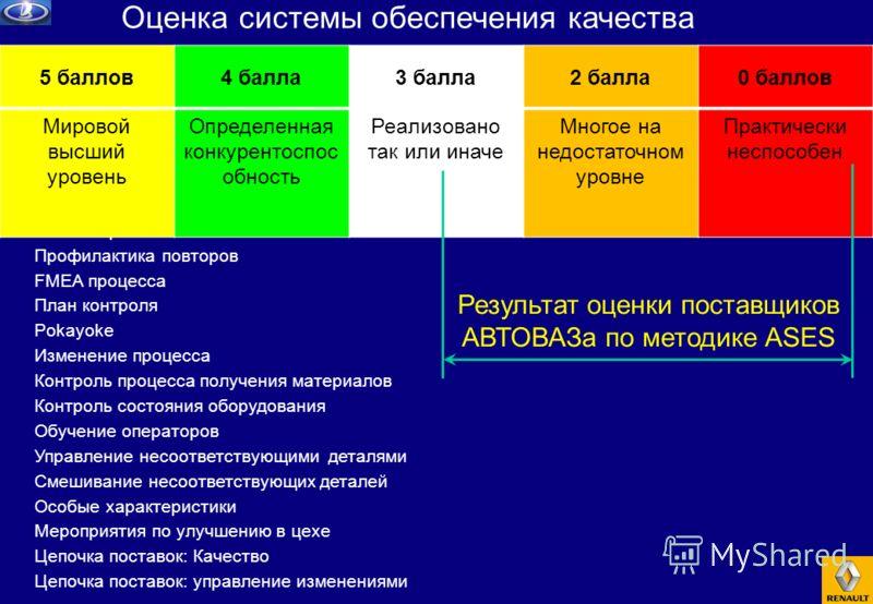 Система обеспечения качества Анализ причин Профилактика повторов FMEA процесса План контроля Pokayoke Изменение процесса Контроль процесса получения материалов Контроль состояния оборудования Обучение операторов Управление несоответствующими деталями