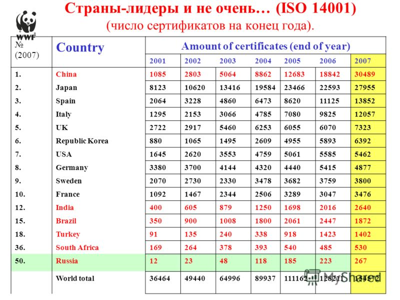(2007) Country Amount of certificates (end of year) 2001200220032004200520062007 1.China1085280350648862126831884230489 2.Japan8123106201341619584234662259327955 3.Spain206432284860647386201112513852 4.Italy12952153306647857080982512057 5.UK272229175
