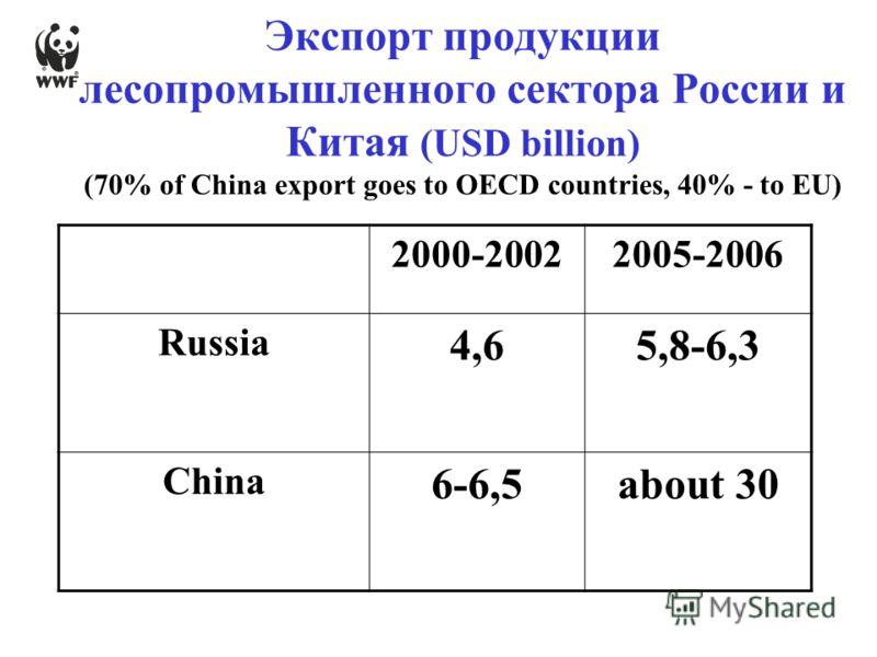 Экспорт продукции лесопромышленного сектора России и Китая (USD billion) (70% of China export goes to OECD countries, 40% - to EU) 2000-20022005-2006 Russia 4,65,8-6,3 China 6-6,5about 30