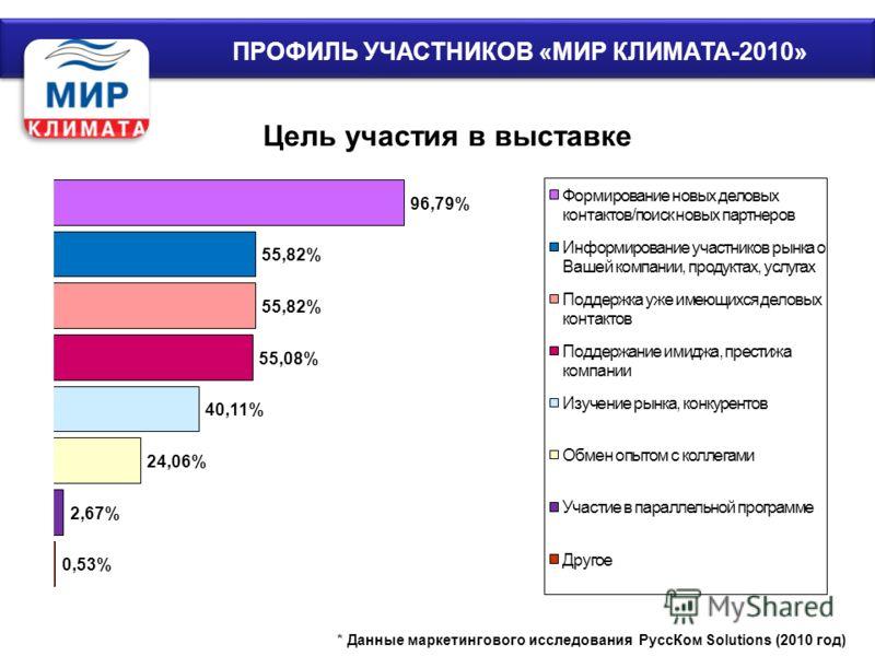 ПРОФИЛЬ УЧАСТНИКОВ «МИР КЛИМАТА-2010»