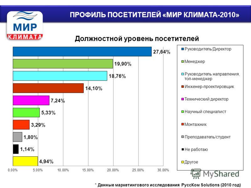 ПРОФИЛЬ ПОСЕТИТЕЛЕЙ «МИР КЛИМАТА-2010»