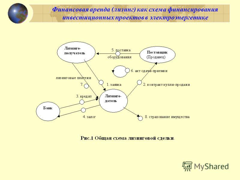 Финансовая аренда (лизинг) как схема финансирования инвестиционных проектов в электроэнергетике