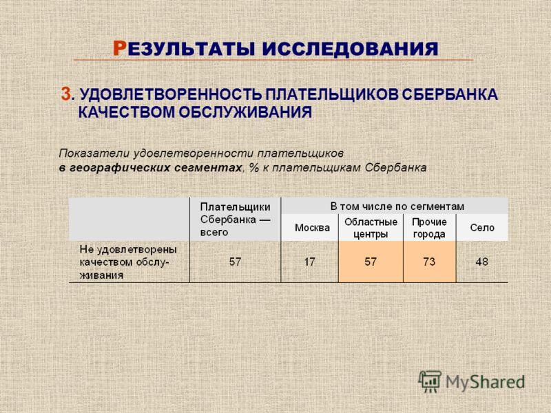 Р ЕЗУЛЬТАТЫ ИССЛЕДОВАНИЯ Показатели удовлетворенности плательщиков в географических сегментах, % к плательщикам Сбербанка 3. УДОВЛЕТВОРЕННОСТЬ ПЛАТЕЛЬЩИКОВ СБЕРБАНКА КАЧЕСТВОМ ОБСЛУЖИВАНИЯ
