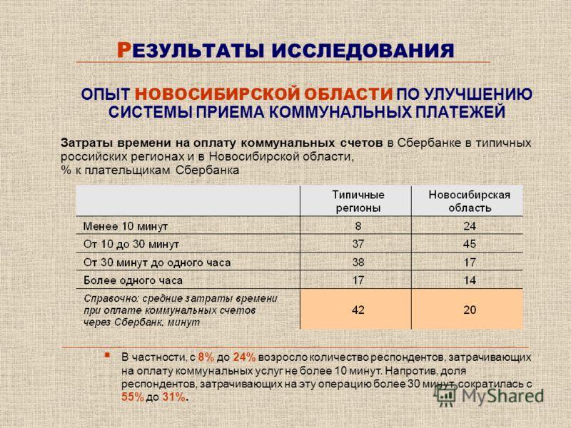 Р ЕЗУЛЬТАТЫ ИССЛЕДОВАНИЯ Затраты времени на оплату коммунальных счетов в Сбербанке в типичных российских регионах и в Новосибирской области, % к плательщикам Сбербанка ОПЫТ НОВОСИБИРСКОЙ ОБЛАСТИ ПО УЛУЧШЕНИЮ СИСТЕМЫ ПРИЕМА КОММУНАЛЬНЫХ ПЛАТЕЖЕЙ В час