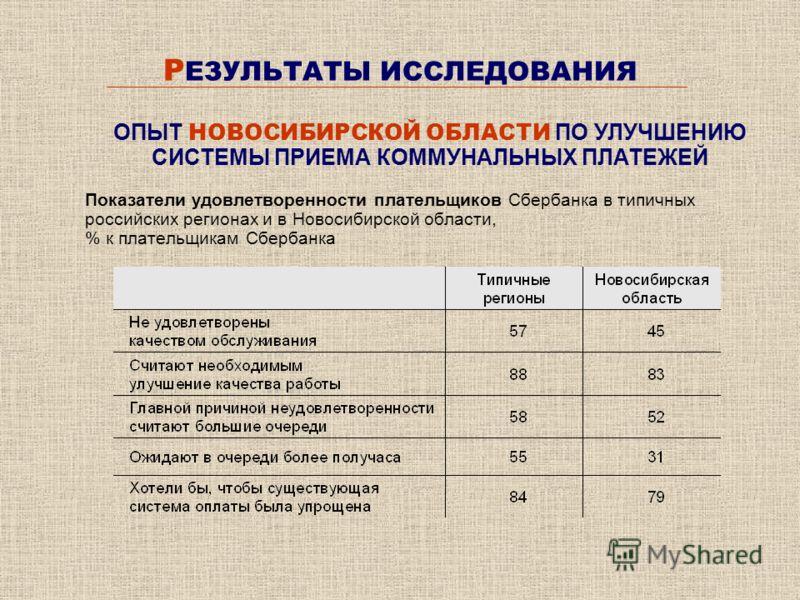 Р ЕЗУЛЬТАТЫ ИССЛЕДОВАНИЯ Показатели удовлетворенности плательщиков Сбербанка в типичных российских регионах и в Новосибирской области, % к плательщикам Сбербанка ОПЫТ НОВОСИБИРСКОЙ ОБЛАСТИ ПО УЛУЧШЕНИЮ СИСТЕМЫ ПРИЕМА КОММУНАЛЬНЫХ ПЛАТЕЖЕЙ