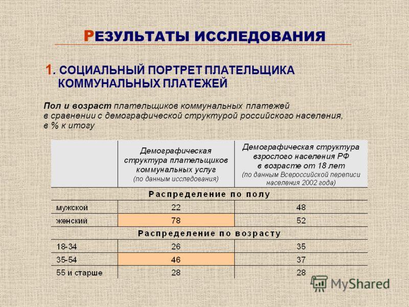 Р ЕЗУЛЬТАТЫ ИССЛЕДОВАНИЯ Пол и возраст плательщиков коммунальных платежей в сравнении с демографической структурой российского населения, в % к итогу 1. СОЦИАЛЬНЫЙ ПОРТРЕТ ПЛАТЕЛЬЩИКА КОММУНАЛЬНЫХ ПЛАТЕЖЕЙ