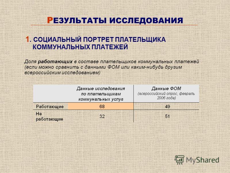 Р ЕЗУЛЬТАТЫ ИССЛЕДОВАНИЯ Доля работающих в составе плательщиков коммунальных платежей (если можно сравнить с данными ФОМ или каким-нибудь другим всероссийским исследованием) 1. СОЦИАЛЬНЫЙ ПОРТРЕТ ПЛАТЕЛЬЩИКА КОММУНАЛЬНЫХ ПЛАТЕЖЕЙ