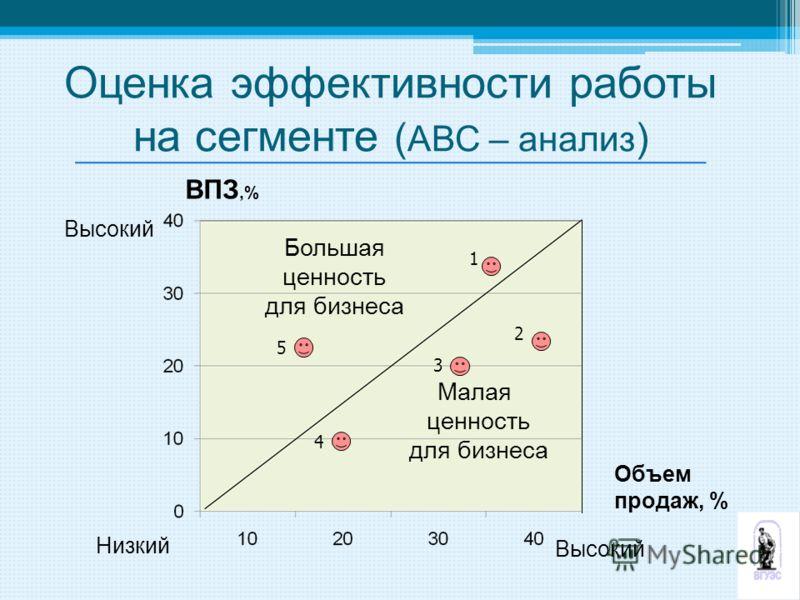 Объем продаж, % Большая ценность для бизнеса Малая ценность для бизнеса 1 2 3 4 5 Высокий Низкий Высокий ВПЗ,% Оценка эффективности работы на сегменте ( АВС – анализ )