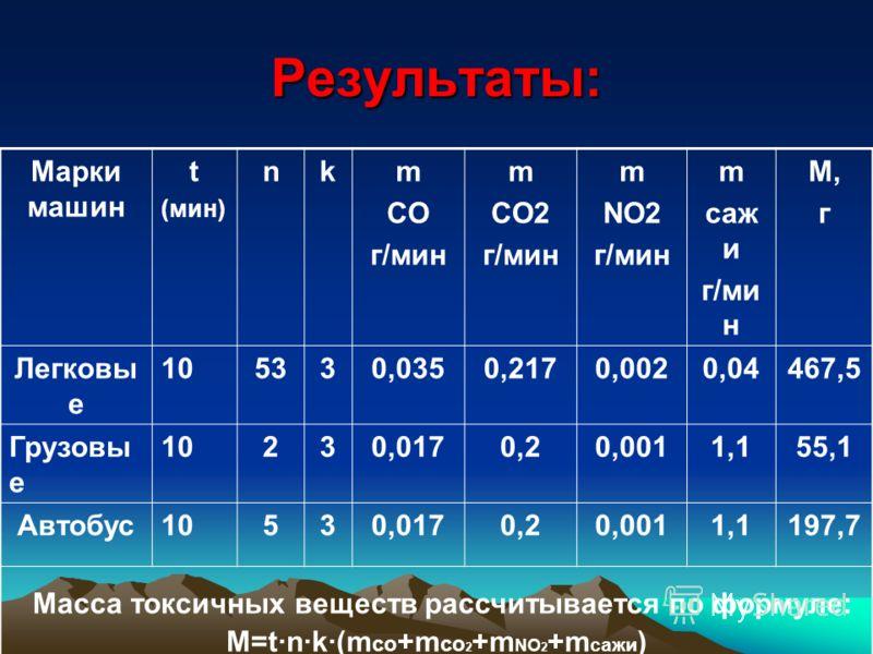 Результаты: Марки машин t (мин) nkm CO г/мин m CO2 г/мин m NO2 г/мин m саж и г/ми н M,гM,г Легковы е 105330,0350,2170,0020,04467,5 Грузовы е 10230,0170,20,0011,155,1 Автобус10530,0170,20,0011,1197,7 Масса токсичных веществ рассчитывается по формуле: