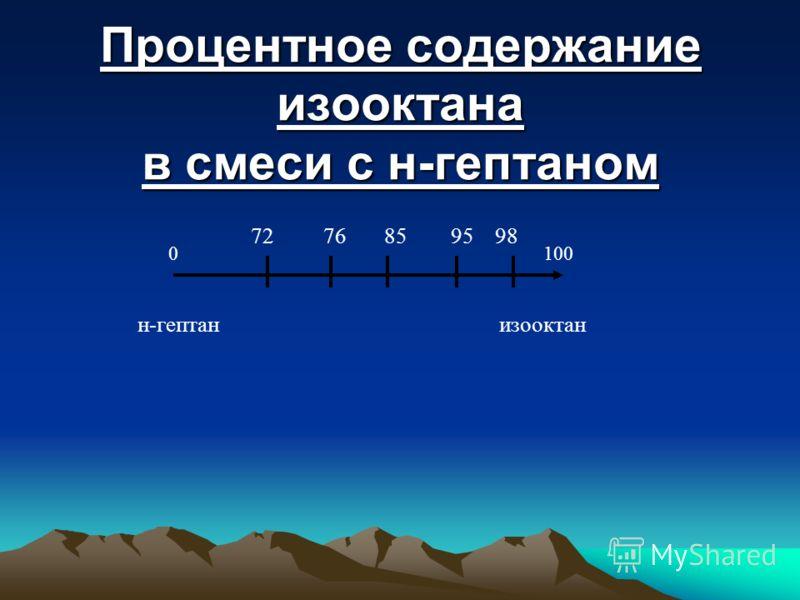 Процентное содержание изооктана в смеси с н-гептаном 0 100 н-гептан изооктан 72 76 85 95 98