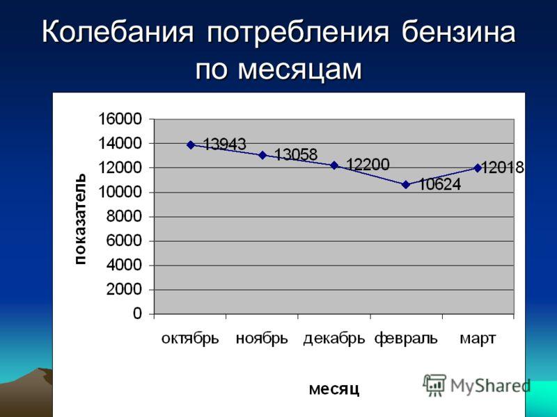 Колебания потребления бензина по месяцам