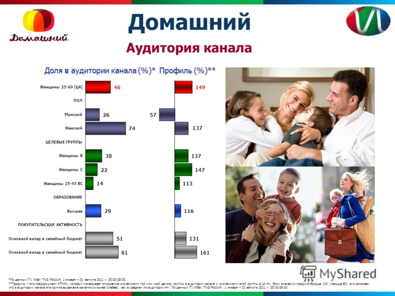 *По данным TV Index TNS Россия : 1 января – 31 августа 2011 г. 05:00-29:00. **Профиль – это коэффициент Affinity, который показывает отношение численности той или иной демогр. группы в аудитории канала к численности этой группы в ЦА 4+. Если значения
