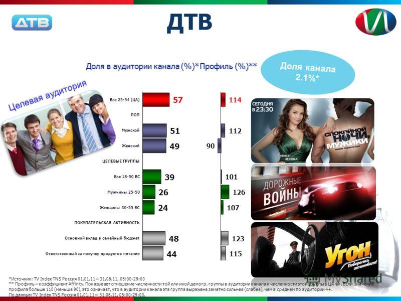 Доля в аудитории канала (%)* Профиль (%)** *Источник: TV Index TNS Россия 01.01.11 – 31.08.11, 05:00-29:00 ** Профиль – коэффициент Affinity. Показывает отношение численности той или иной демогр. группы в аудитории канала к численности этой группы в