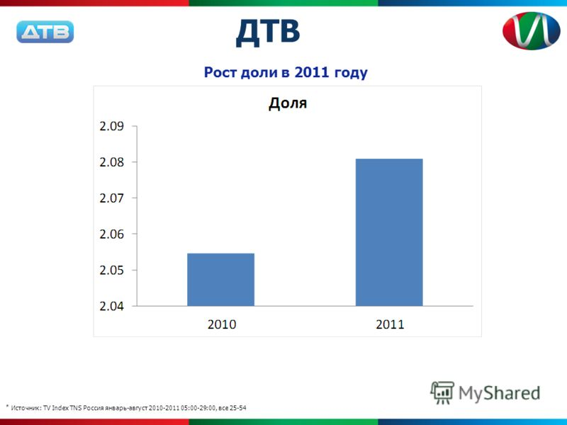 * Источник: TV Index TNS Россия январь-август 2010-2011 05:00-29:00, все 25-54 Рост доли в 2011 году