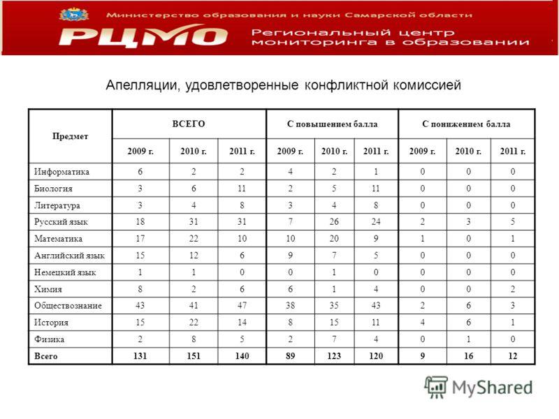Апелляции, удовлетворенные конфликтной комиссией Предмет ВСЕГОС повышением баллаС понижением балла 2009 г.2010 г.2011 г.2009 г.2010 г.2011 г.2009 г.2010 г.2011 г. Информатика622421000 Биология361125 000 Литература348348000 Русский язык1831 72624235 М