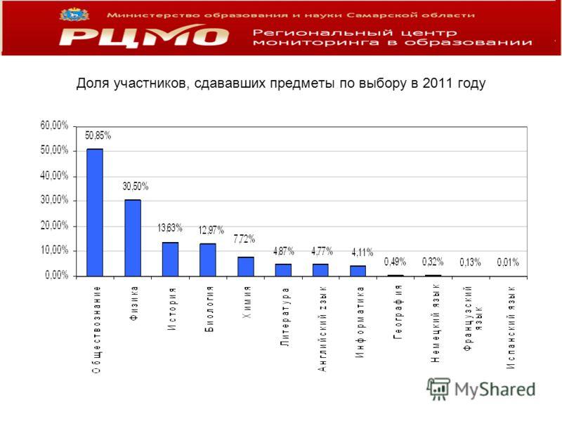 Доля участников, сдававших предметы по выбору в 2011 году