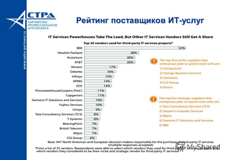 Рейтинг поставщиков ИТ-услуг