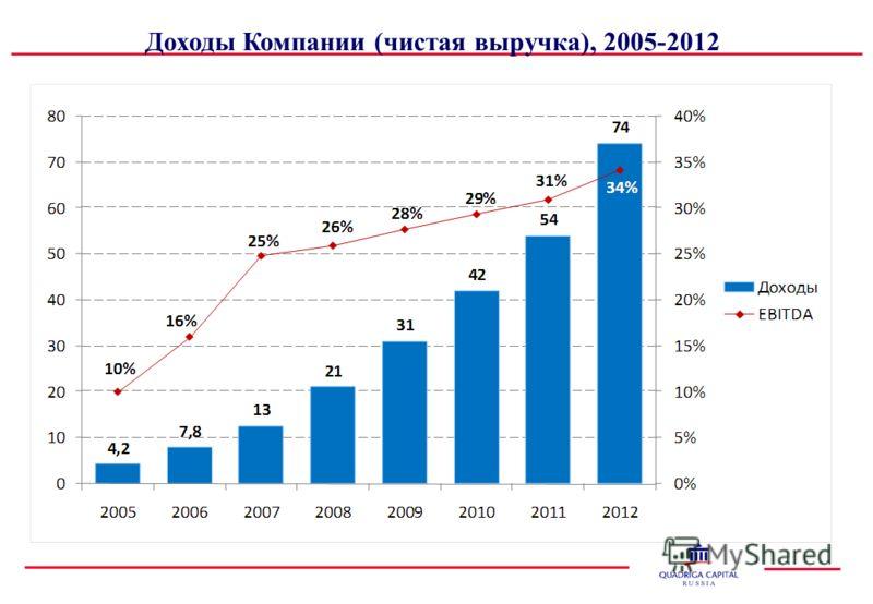 Доходы Компании (чистая выручка), 2005-2012