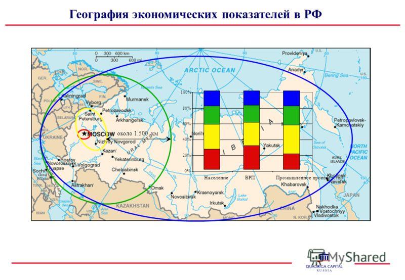 География экономических показателей в РФ 0% 20% 40% 60% 80% 100% Население ВРППромышленное производство около 1.500 км