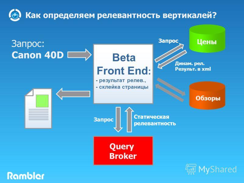 Запрос: Canon 40D Beta Front End : - результат релев., - склейка страницы Query Broker Запрос Статическая релевантность Запрос Цены Обзоры Динам. рел. Результ. в xml Как определяем релевантность вертикалей?